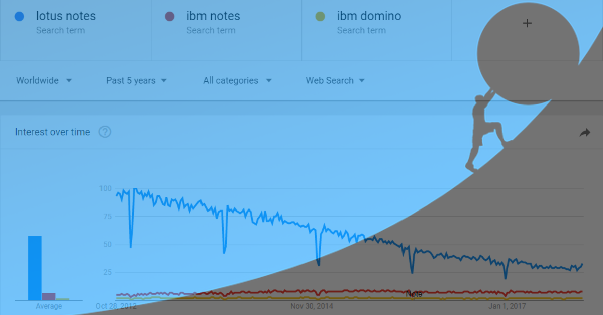 the decline of lotus notes, ibm notes domino