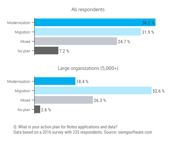 IBM Notes and Domino modernization vs. migration - large orgs