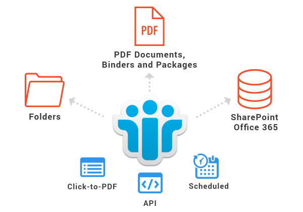 Lotus Notes Export to PDF, SharePoint, Office 365