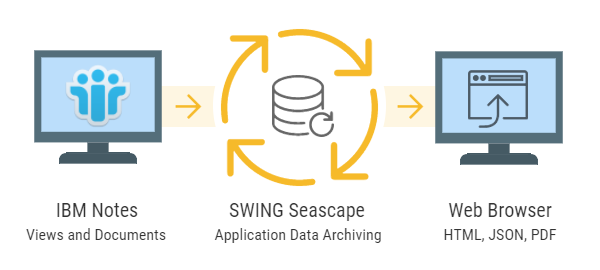 SWING Seascape for Notes: Application Archiving for Lotus Notes