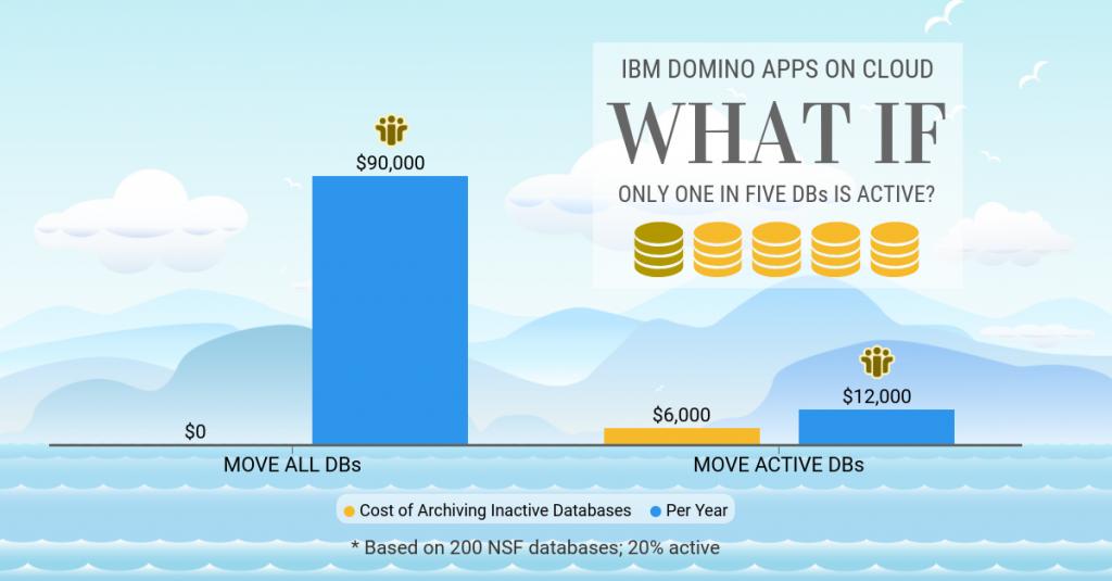 IBM Domino applications on cloud