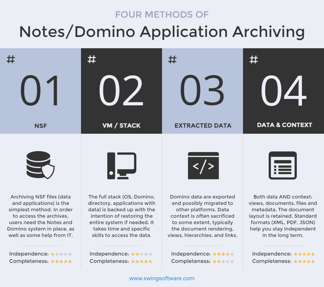 IBM Lotus Notes archiving methods